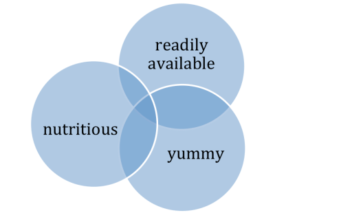 Cereal Venn Diagram